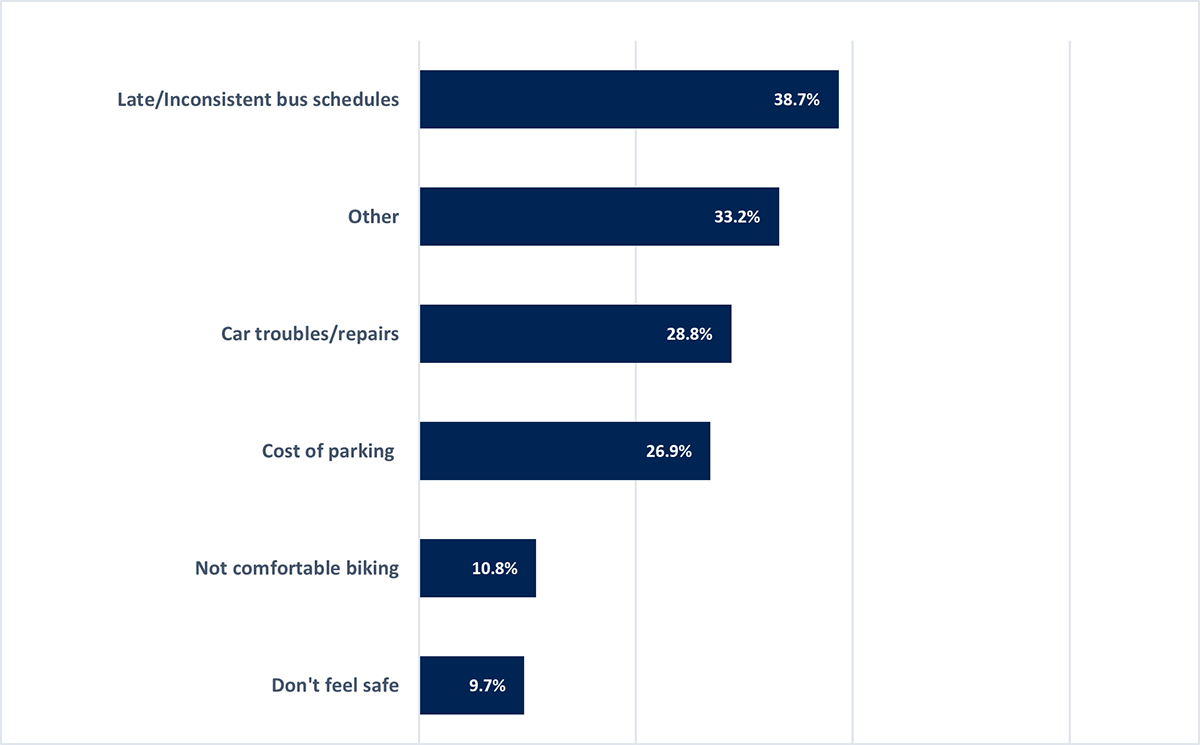 Chart showing top transportation-specific barriers affecting students' ability to get to class. In order from greatest to least these are: late/inconsistent bus schedules, other, car troubles/repairs, cost of parking, not comfortable biking, and don't feel safe.